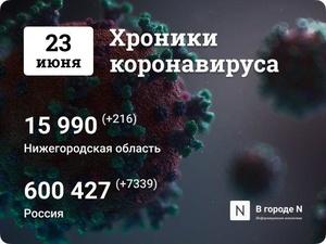 Хроники коронавируса: 23 июня, Нижний Новгород и мир