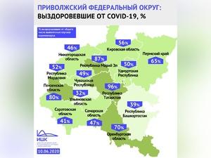 По количеству жителей, излечившихся от коронавируса, Нижегородская область занимает 11 место в ПФО