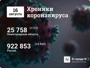 Хроники коронавируса: 16 августа, Нижний Новгород и мир