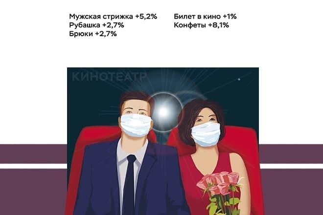 Нижегородская романтика в цифрах: стало ли дороже организовать свидание - фото 3